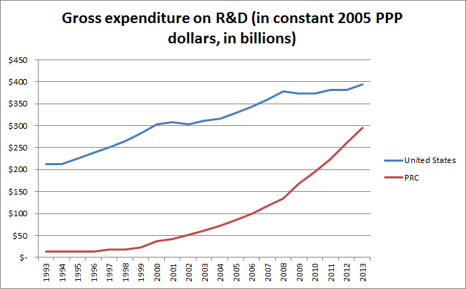 gross-expenditures-on-rd